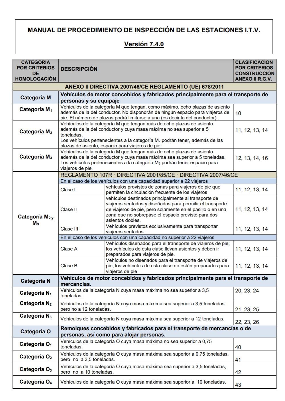 clasificación de vehículos según su categoría M o N