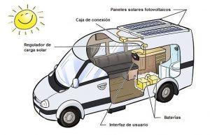 placa solar para autocaravana