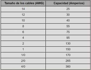 tabla-de-concordancia-entre-tamano-de-cables-y-amperios